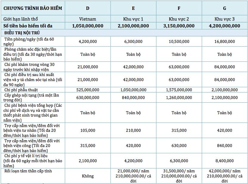 Bảng quyền lợi chính bảo hiểm sức khỏe cao cấp UIC