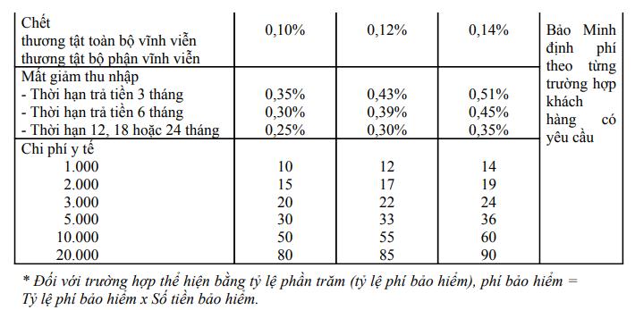 biểu phí bảo hiểm sức khỏe và tai nạn Bảo Minh