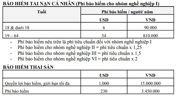 biểu phí bảo hiểm sức khỏe và tai nạn cá nhân Bảo Minh