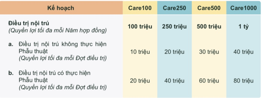 Quyền lợi tối đa cho một năm hợp đồng đối với trường hợp điều trị nội trú