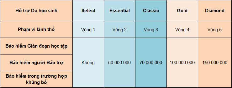 Bảng quyền lợi hỗ trợ du học sinh cho từng gói bảo hiểm của Bảo Việt Intercare