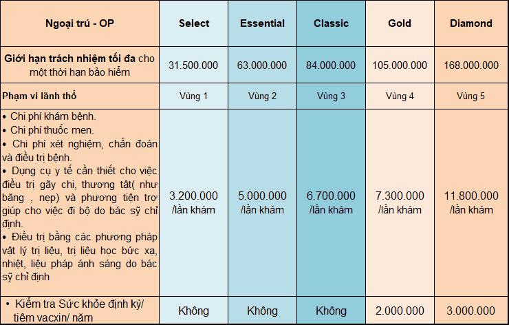 Bảng quyền lợi điều trị ngoại trú cho từng gói bảo hiểm của Bảo Việt Intercare