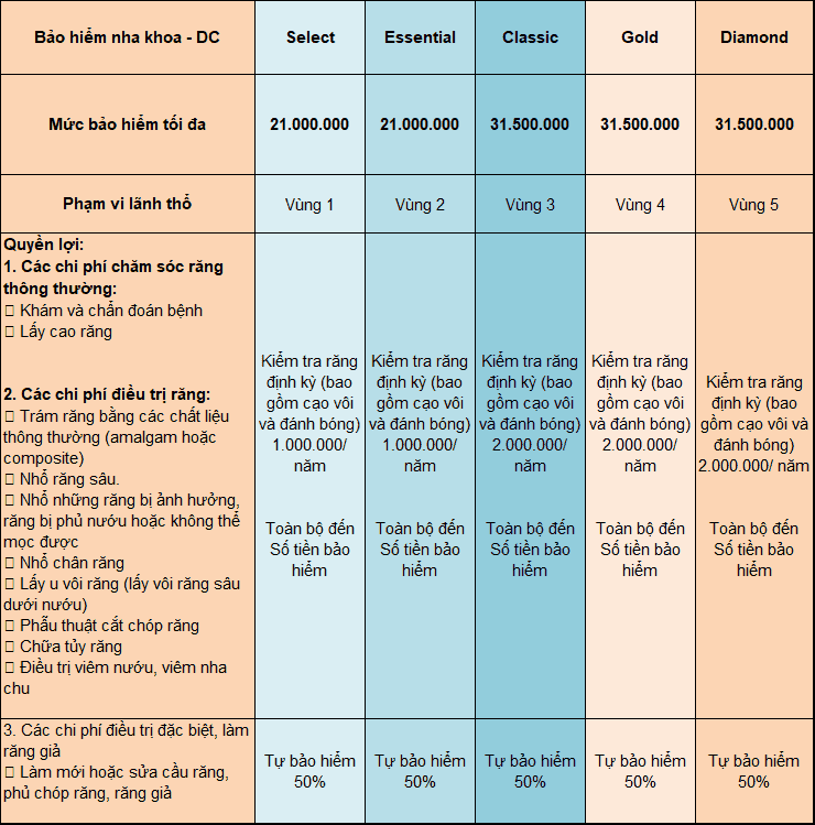 Bảng quyền lợi nha khoa cho từng gói bảo hiểm của Bảo Việt Intercare