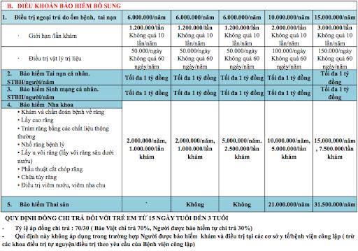 Bảng quyền lợi đối với điều khoản bảo hiểm bổ sung chương tình Bảo Việt An gia