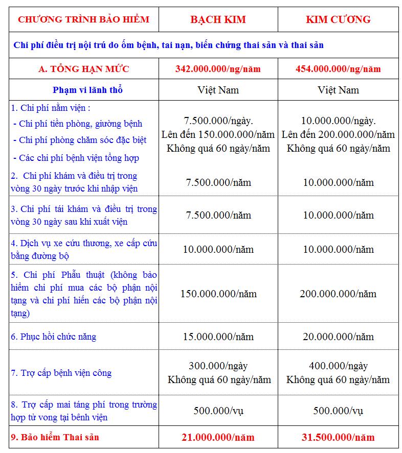 Bảo hiểm thai sản Bảo Việt: Quyền lợi bảo hiểm của chương trình Bảo Việt An Gia cho từng mức bảo hiểm