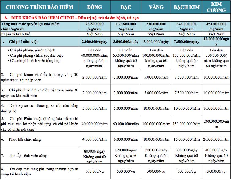 Bảng quyền lợi bảo hiểm chính chương trình Bảo Việt An Gia