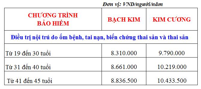 Bảo hiểm thai sản Bảo Việt: Bảng biểu phí chương trình Bảo Việt An Gia cho từng mức bảo hiểm